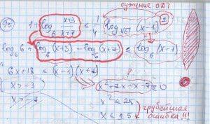 Как репетитор по математике отделяет ошибки