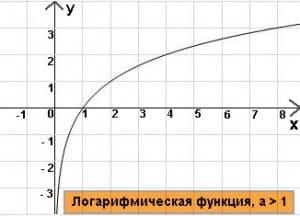 Логарифмическая функция c основанием 2