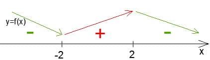 Решение репетитора по математике. Промежутки монотонности