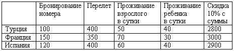 Таблица к задаче B5
