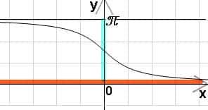 график арккотангенса