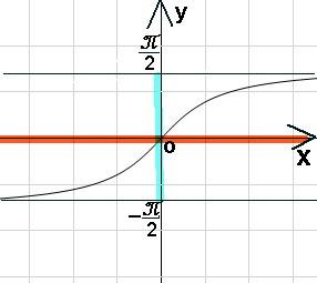 график арктангенса