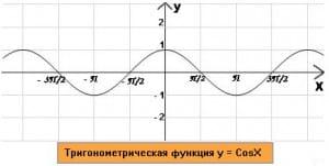 график функции у=CosX