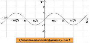 график y=SinX