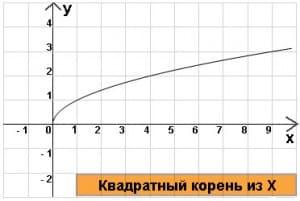 квадратный корень из икс