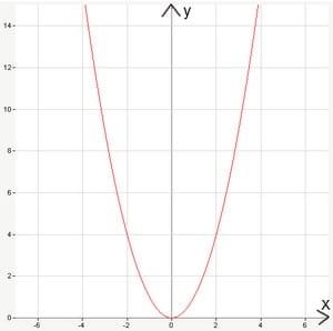 начальная парабола
