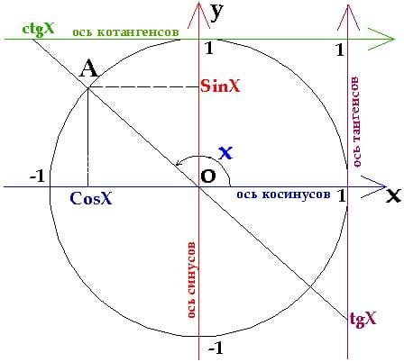 определения тригонометрических функций