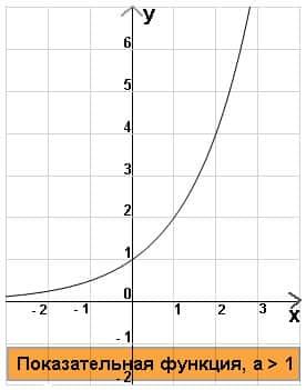 показательная функция_a2