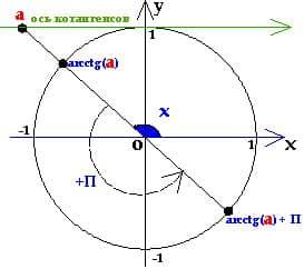 простейшее тригонометрическое уравнение с котангенсом