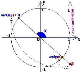 простейшее тригонометрическое уравнение с тангенсом