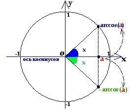 простейшее тригоном уравнение с косинусом