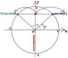 простейшее тригоном уравнение с синусом_