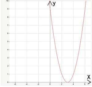 сдвинутая парабола