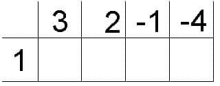 Он-лайн репетитор по математике. Таблица для схемы Горнера.