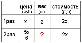Решение репетитора по математике.Табличный способ