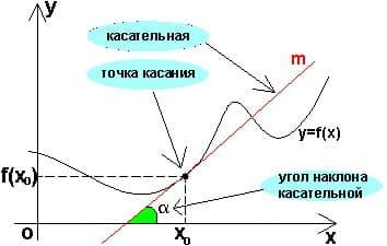 Справочник репетитора по математике. Касательная к графику функции