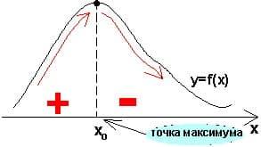 Справочник репетитора по математике. Признак максимума функции.