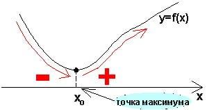 Справочник репетитора по математике. Признак минимума функции.