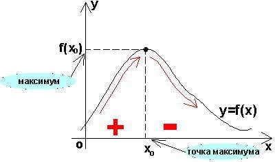 Cправочник репетитора по математике. Максимум функции.