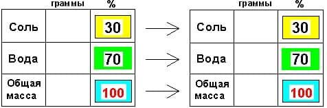 Методики репетитора по математике. Задачи на смеси и сплавы. Задача на выливание