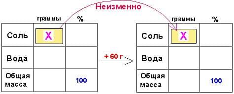 Методики репетитора по математике. Задачи на смеси и сплавы. Задача на доливание