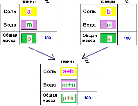 Методики репетитора по математике. Задачи на смеси и сплавы. Задача на смешивание