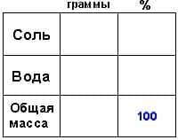 Методики репетитора по математике. Задачи на смеси и сплавы. Таблица