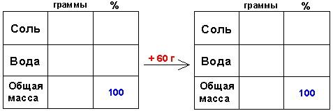 Методики репетитора по математике. Задачи на смеси и сплавы. Таблицы для двух состояний