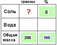 Методические приемы репетитора по математике. Задачи на смеси и сплавы. Нахождение четвертого пропорционального числа