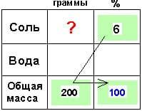 Методические приемы репетитора по математике. Задачи на смеси и сплавы. Нахождение четвертого пропорционального числа2