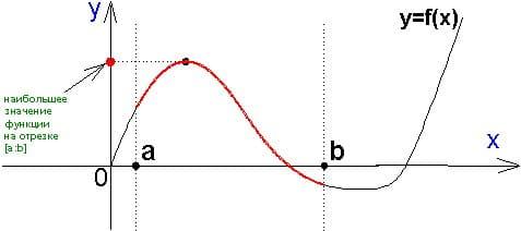Справочник репетитора по математике. Наибольшее значение функции на отрезке