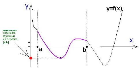 Справочник репетитора по математике. Наименьшее значение функции