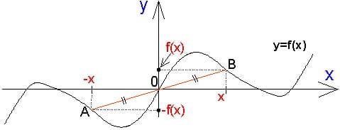 Справочник репетитора по математике. Нечетная функция