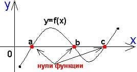 Справочник репетитора по математике. Нули функции