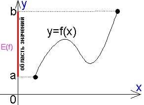 Справочник репетитора по математике. Область значений функции