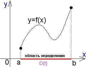 Справочник репетитора по математике. Область определения функции