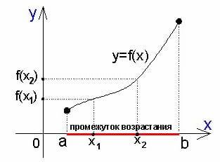Справочник репетитора по математике. Промежуток возрастания функции