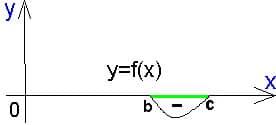 Справочник репетитора по математике. Промежуток отрицательного знака функции.