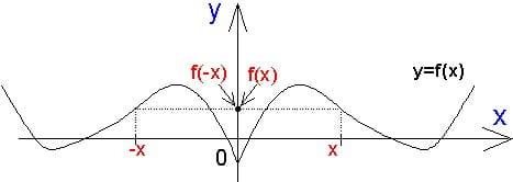Справочник репетитора по математике. Четная функция