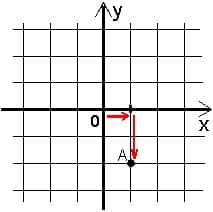 Репетитор по математике в работе с системой координат.Рис2