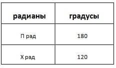 Методика репетитора по математике.Таблица для перевода из градусов в радианы
