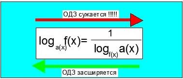 Методичеcкая cхема репетитора по математике