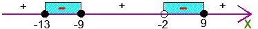 Решение задачи С2 на ЕГЭ по математике в 2011 году. Промежутки_1
