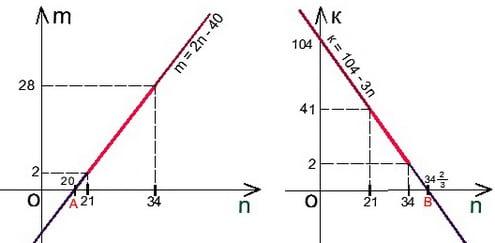 Решение задачи С6 на ЕГЭ по математике 2011 год
