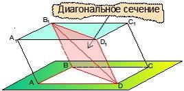 Диагональное сечение