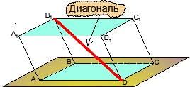 Диагональ параллелепипеда