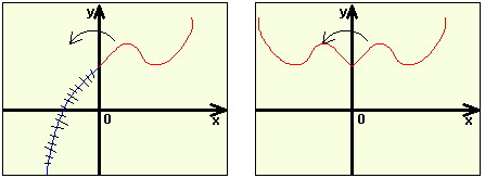 Методика репетитора по математике к задаче С5