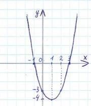 График функции от репетитора по математике