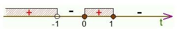 Иллюстрация к методу интервалов