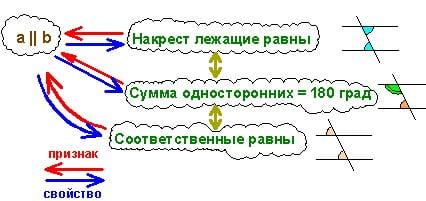 Схема, с которой работает репетитор по математике